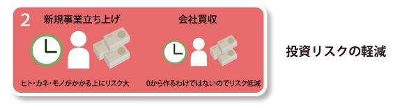 会社買収02